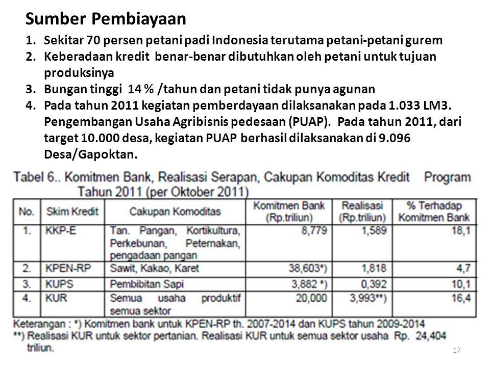 Sumber Pembiayaan Sekitar 70 persen petani padi Indonesia terutama petani-petani gurem.