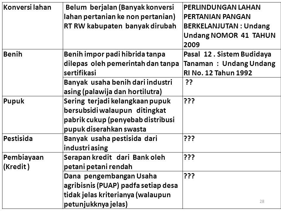 Konversi lahan Belum berjalan (Banyak konversi lahan pertanian ke non pertanian) RT RW kabupaten banyak dirubah.
