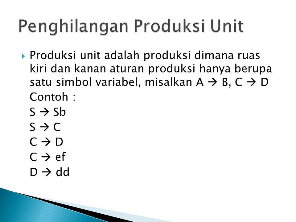 Penghilangan Produksi Unit