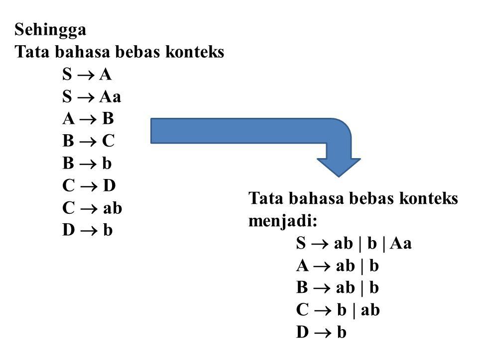 Sehingga Tata bahasa bebas konteks. S  A. S  Aa. A  B. B  C. B  b. C  D. C  ab. D  b.