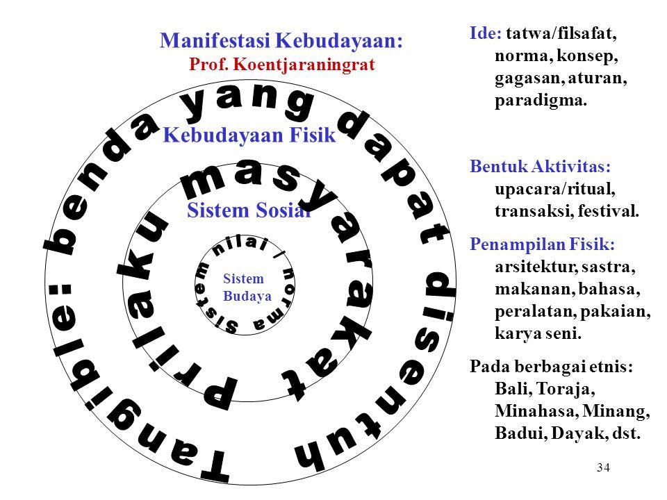 Manifestasi Kebudayaan: Prof. Koentjaraningrat