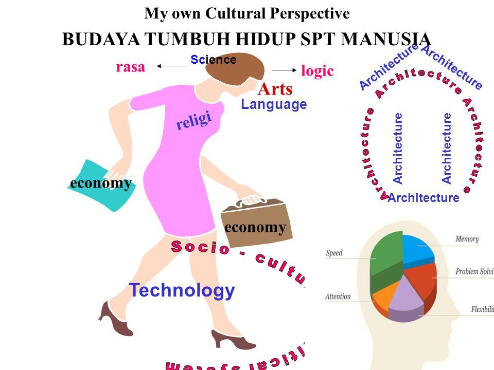 My own Cultural Perspective BUDAYA TUMBUH HIDUP SPT MANUSIA