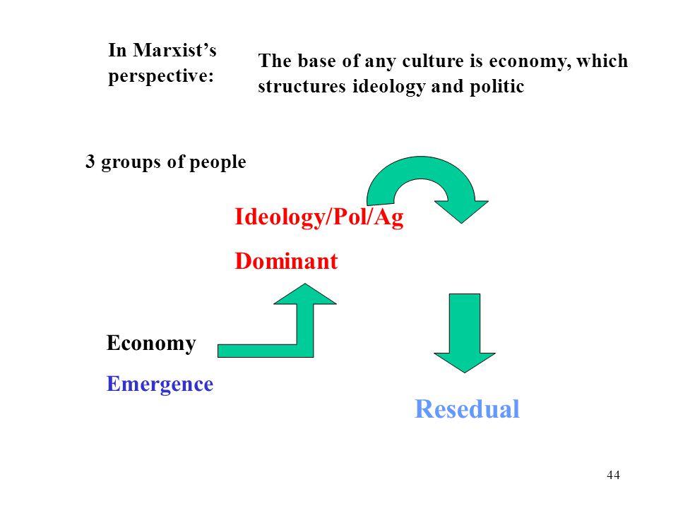 Resedual Ideology/Pol/Ag Dominant Economy Emergence