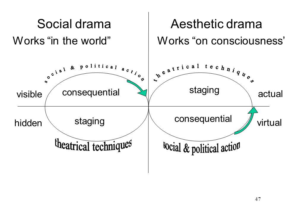 Social drama Aesthetic drama
