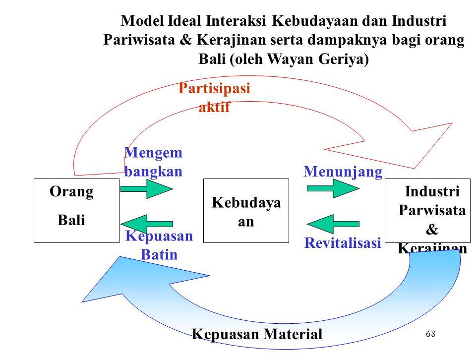Industri Parwisata & Kerajinan