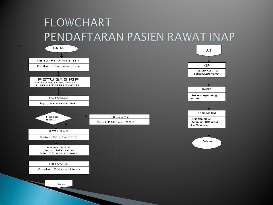 FLOWCHART PENDAFTARAN PASIEN RAWAT INAP