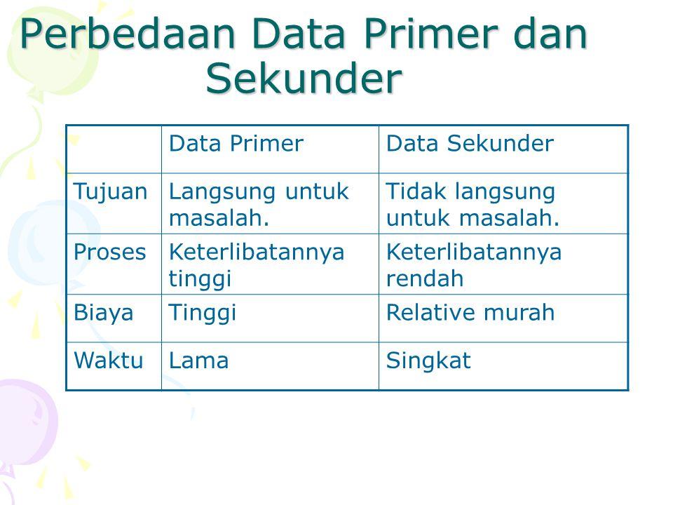 Yang akan Dibahas Overview. Perbedaan Data primer dan data sekunder.