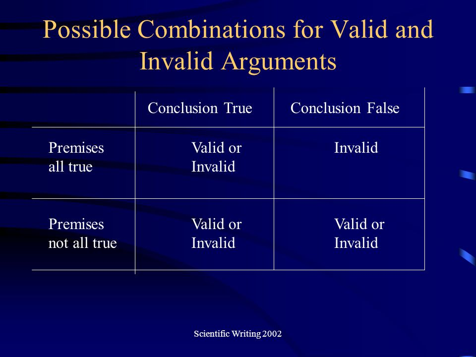 Possible Combinations for Valid and Invalid Arguments