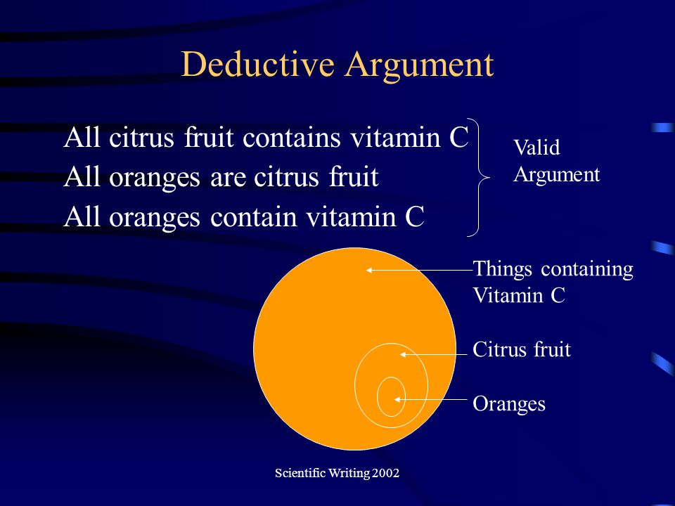 Deductive Argument All citrus fruit contains vitamin C