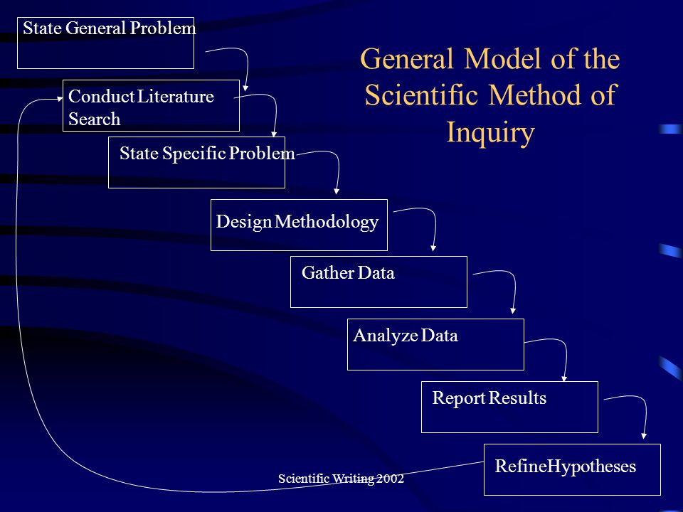 General Model of the Scientific Method of Inquiry