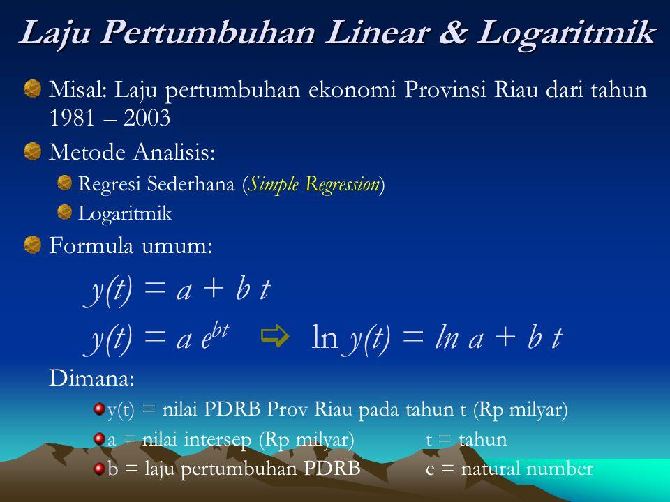 Laju Pertumbuhan Linear & Logaritmik