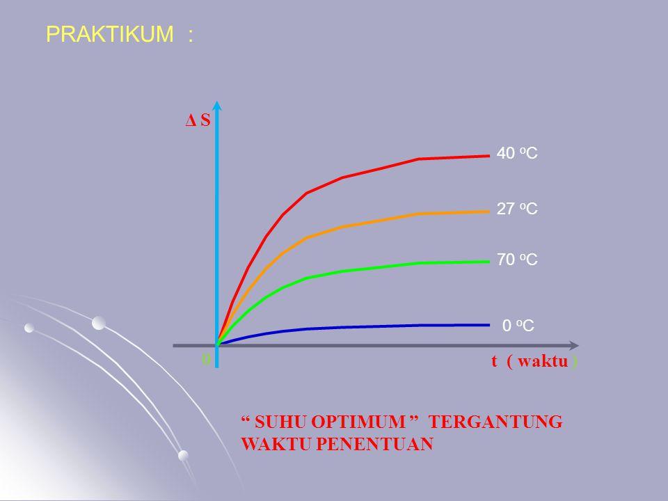 PRAKTIKUM : Δ S t ( waktu ) SUHU OPTIMUM TERGANTUNG