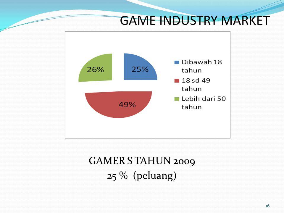 GAME INDUSTRY MARKET GAMER S TAHUN 2009 25 % (peluang)