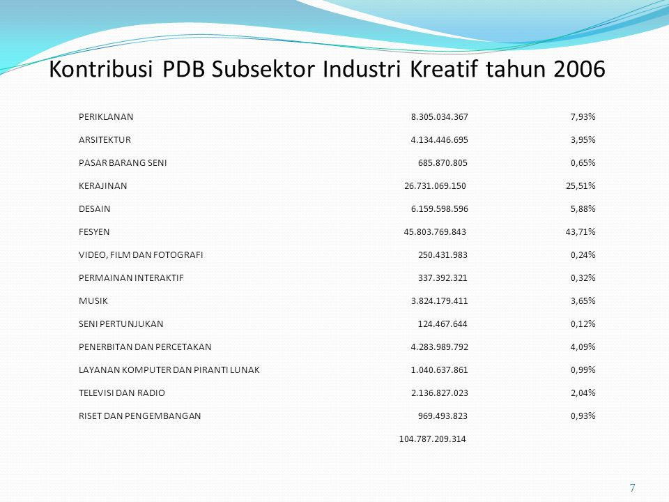 Kontribusi PDB Subsektor Industri Kreatif tahun 2006