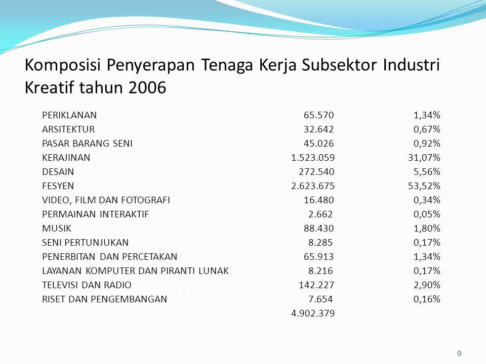 Komposisi Penyerapan Tenaga Kerja Subsektor Industri Kreatif tahun 2006