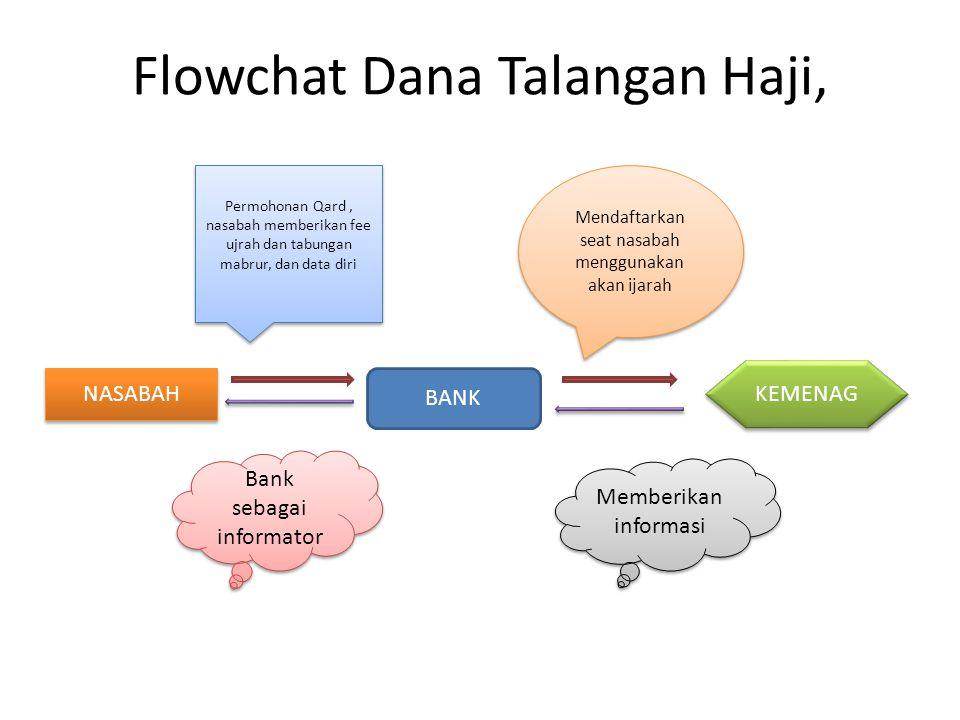 Flowchat Dana Talangan Haji,