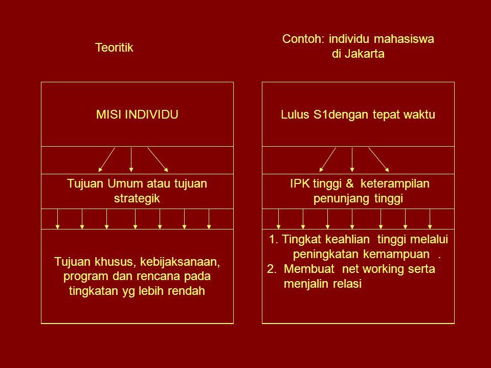 Contoh: individu mahasiswa di Jakarta Teoritik