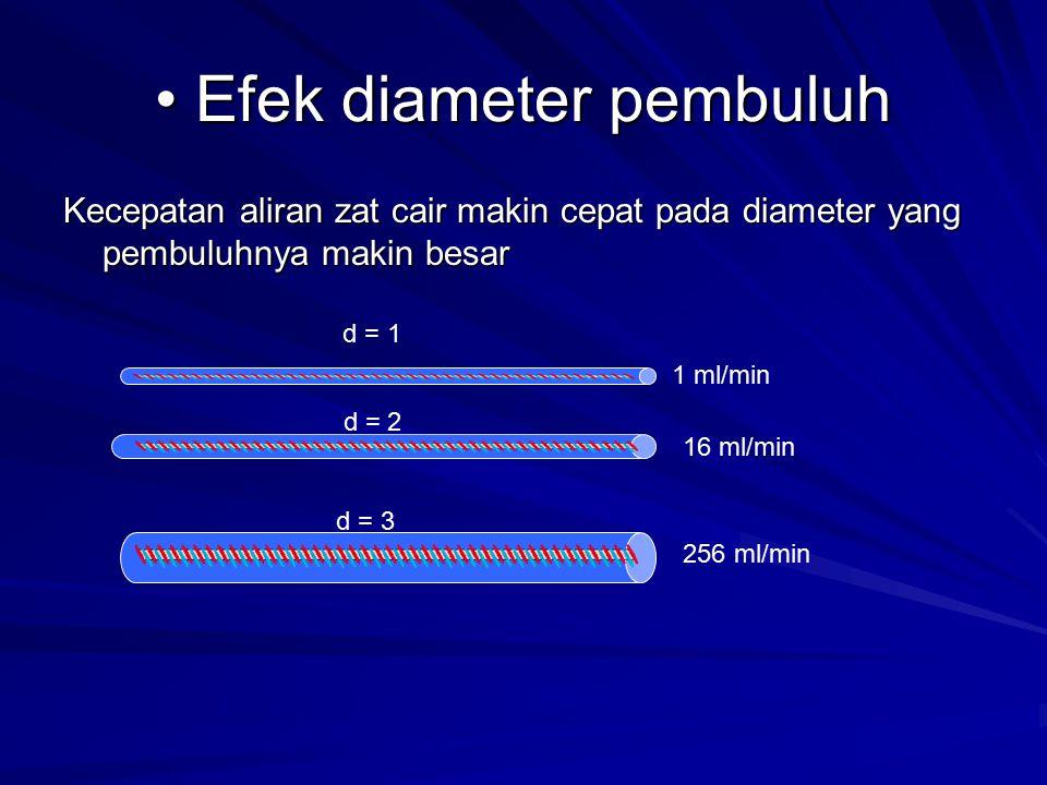 Efek diameter pembuluh