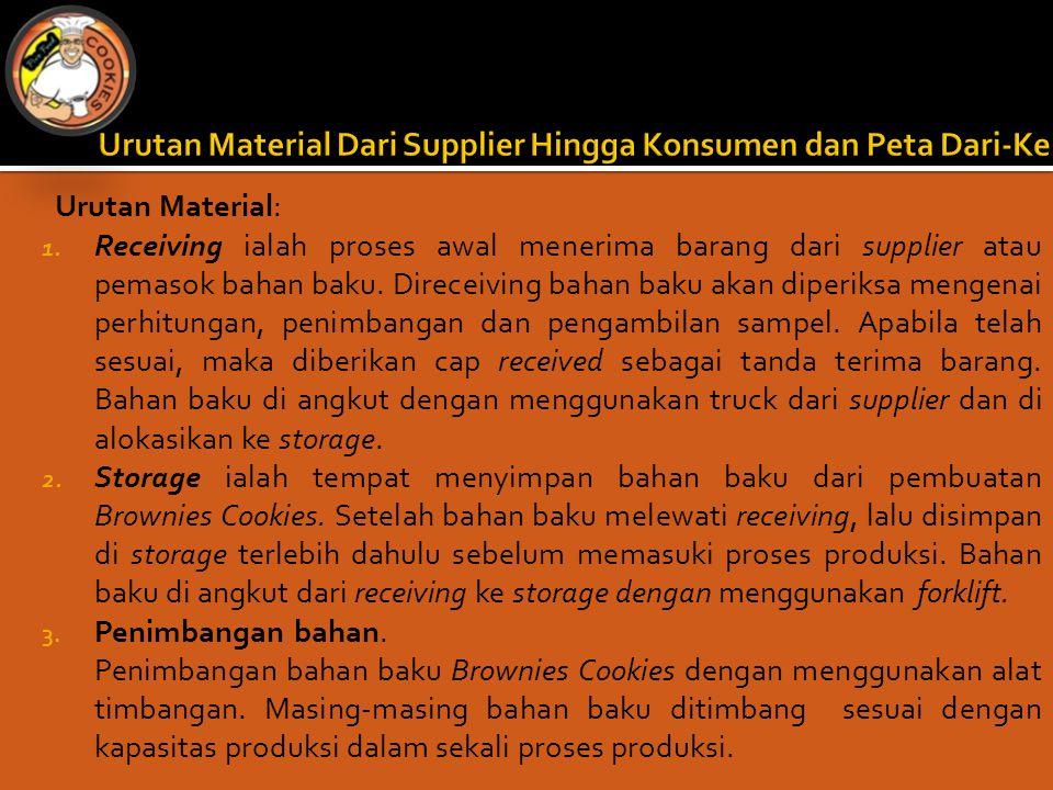 Urutan Material Dari Supplier Hingga Konsumen dan Peta Dari-Ke