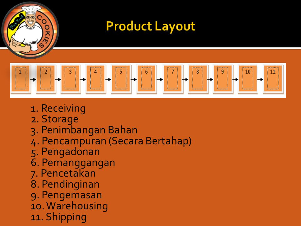 Product Layout 1. Receiving 2. Storage 3. Penimbangan Bahan