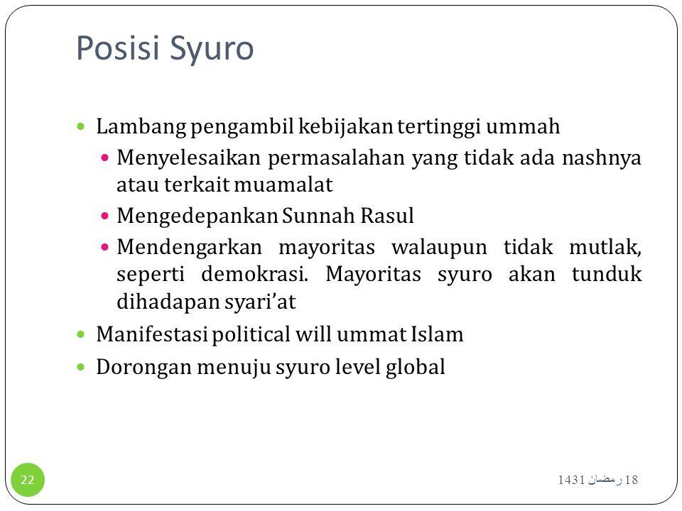 Posisi Syuro Lambang pengambil kebijakan tertinggi ummah