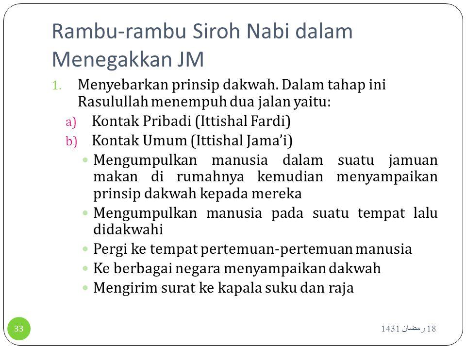 Rambu-rambu Siroh Nabi dalam Menegakkan JM