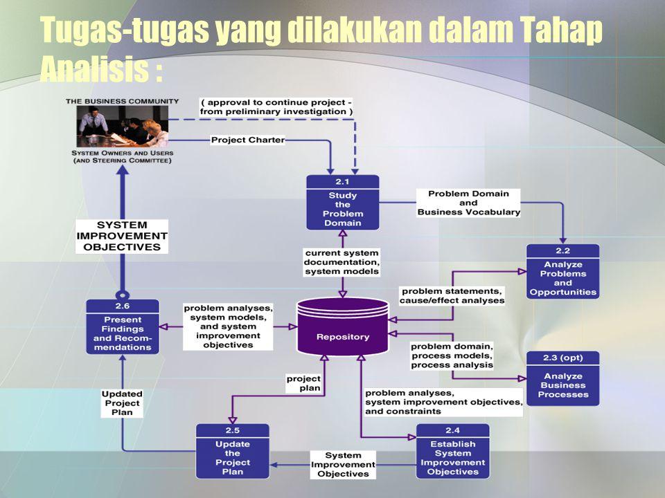 Tugas-tugas yang dilakukan dalam Tahap Analisis :