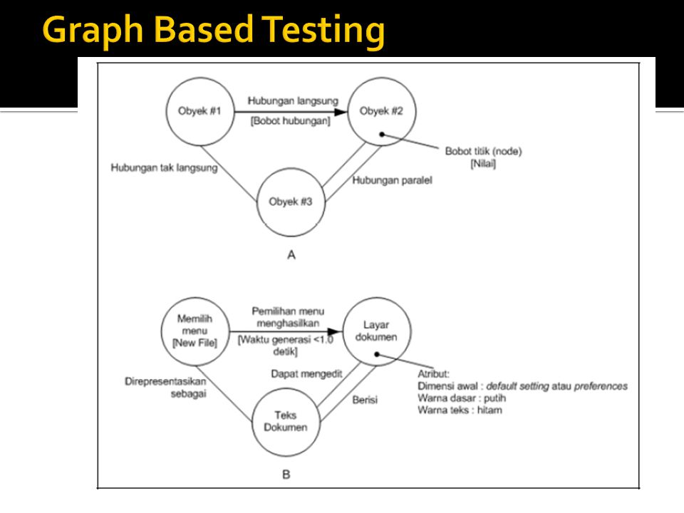 Graph Based Testing