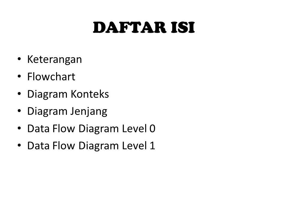 DAFTAR ISI Keterangan Flowchart Diagram Konteks Diagram Jenjang