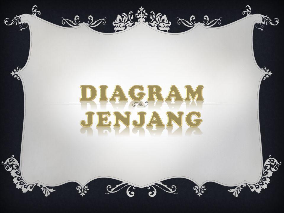 DIAGRAM JENJANG