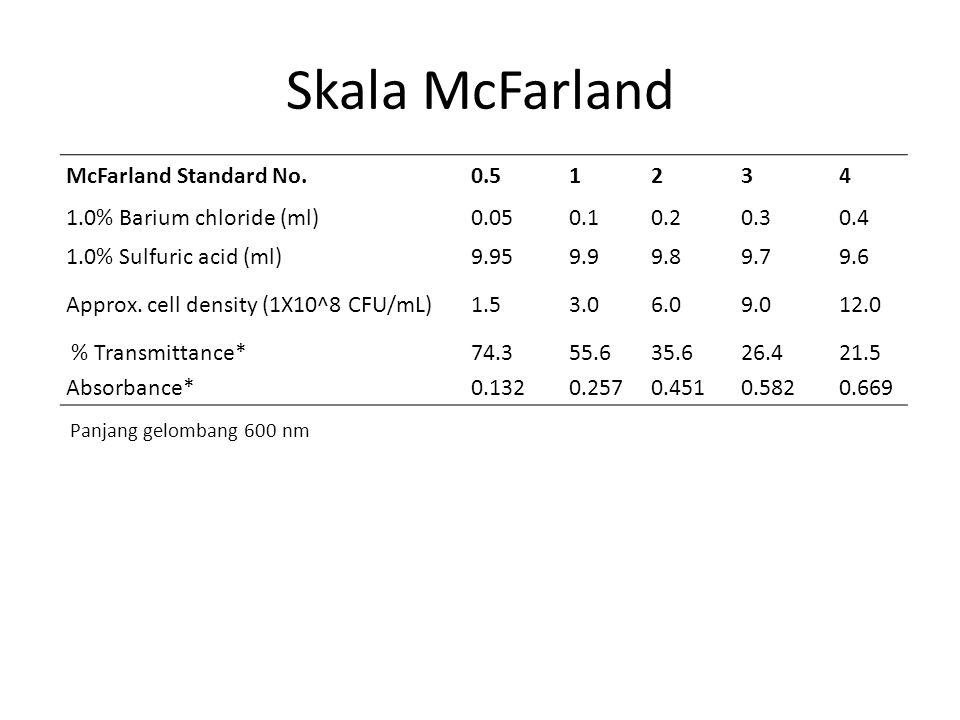 Skala McFarland McFarland Standard No. 0.5 1 2 3 4