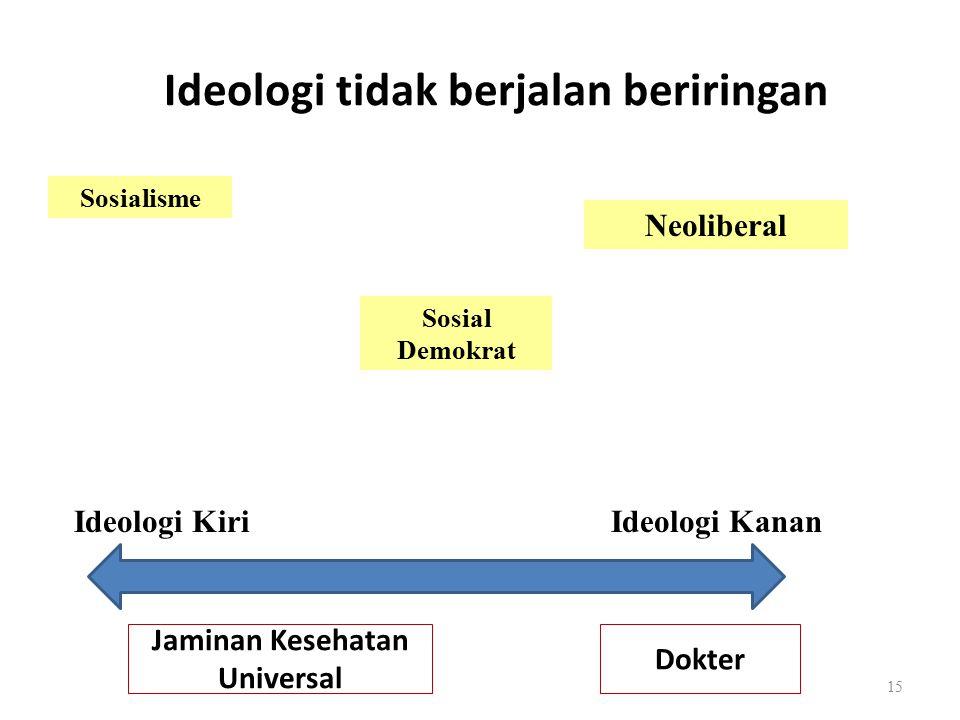 Ideologi tidak berjalan beriringan