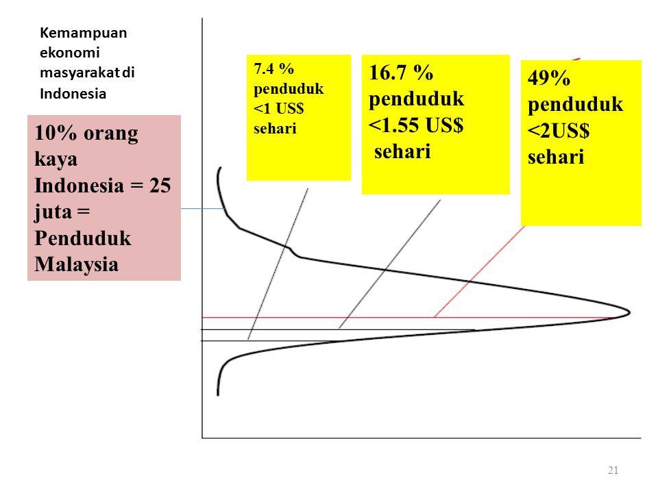 Kemampuan ekonomi masyarakat di Indonesia