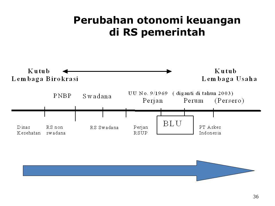 Perubahan otonomi keuangan di RS pemerintah