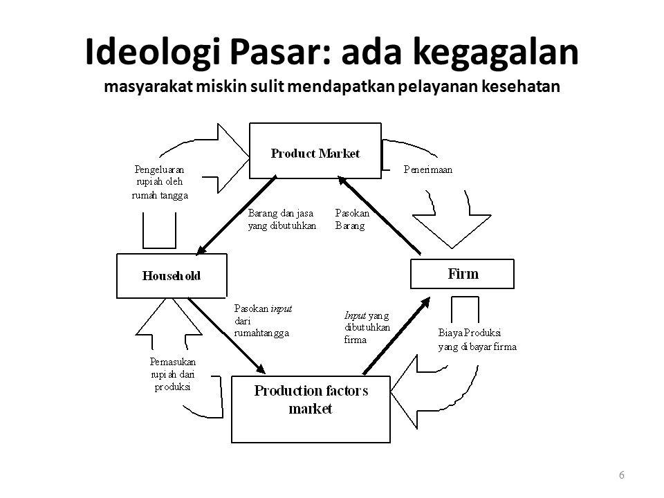 Ideologi Pasar: ada kegagalan masyarakat miskin sulit mendapatkan pelayanan kesehatan