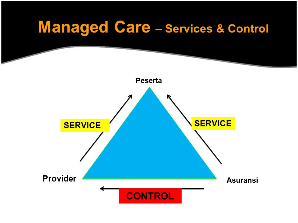 Managed Care – Services & Control