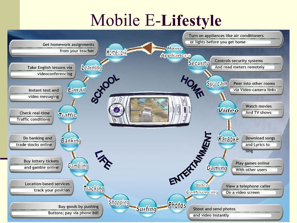 Mobile E-Lifestyle