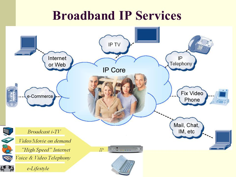 Broadband IP Services
