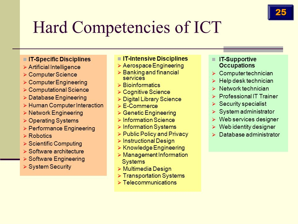 Hard Competencies of ICT