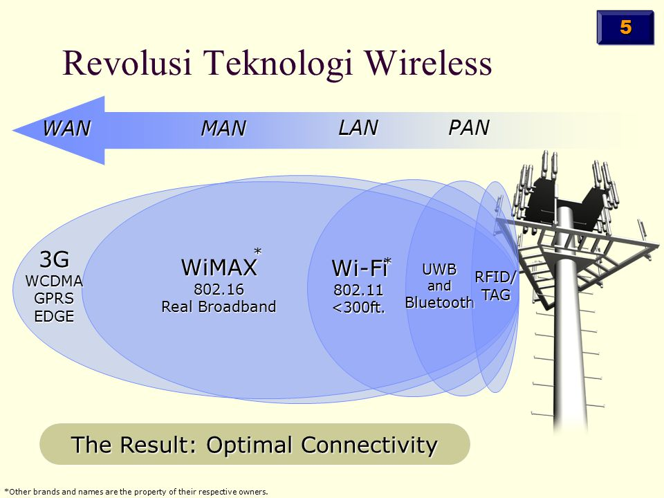 Revolusi Teknologi Wireless