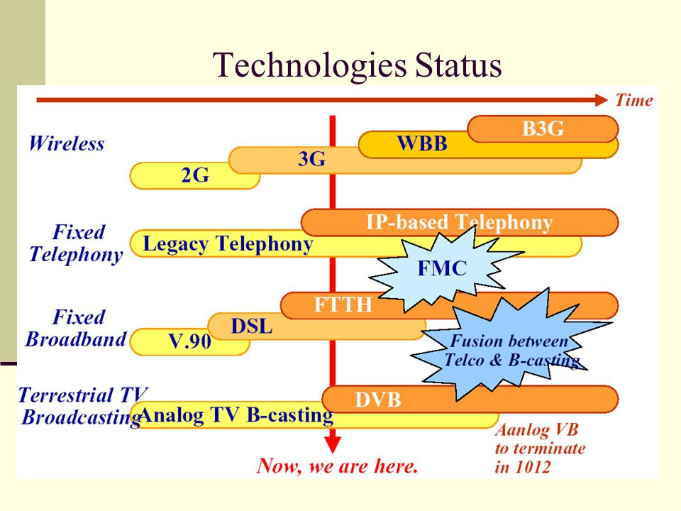 Technologies Status