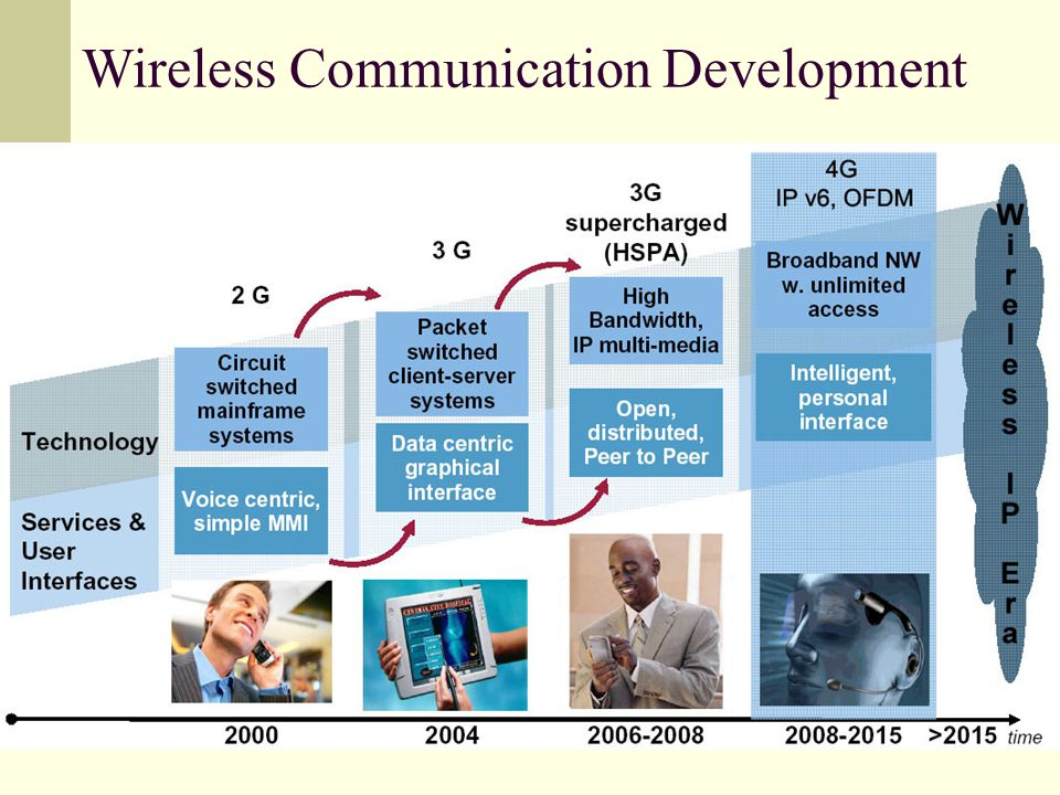 Wireless Communication Development