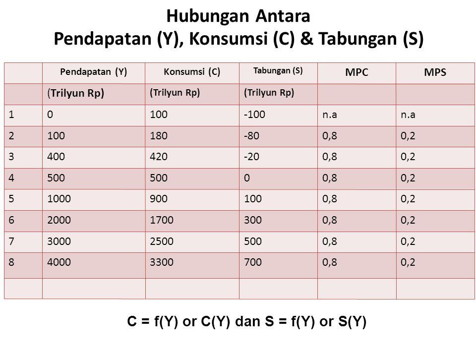 Hubungan Antara Pendapatan (Y), Konsumsi (C) & Tabungan (S)
