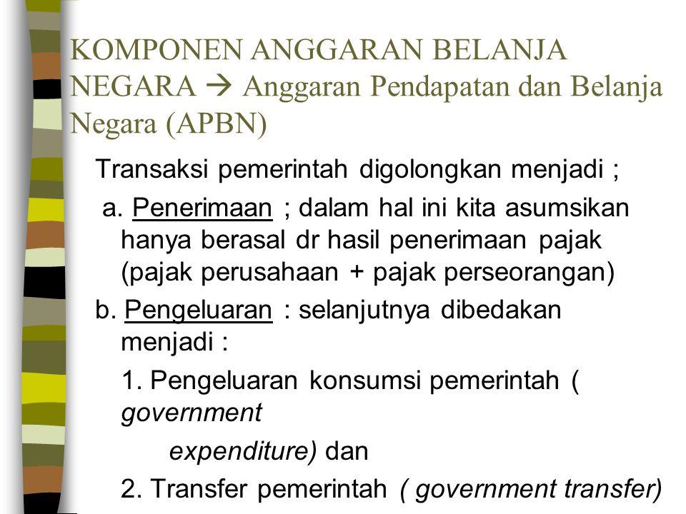 KOMPONEN ANGGARAN BELANJA NEGARA  Anggaran Pendapatan dan Belanja Negara (APBN)