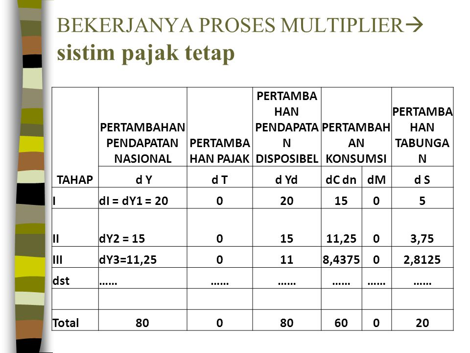 BEKERJANYA PROSES MULTIPLIER sistim pajak tetap