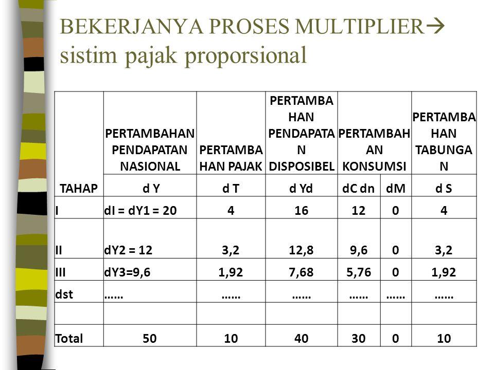 BEKERJANYA PROSES MULTIPLIER sistim pajak proporsional