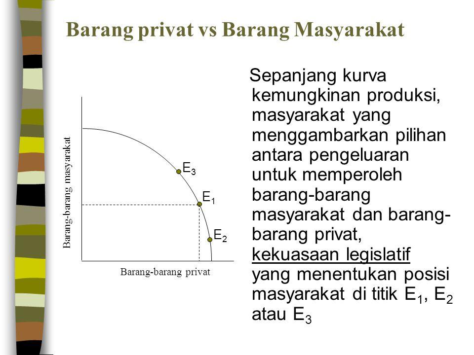 Barang privat vs Barang Masyarakat