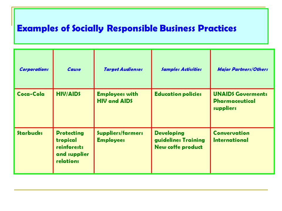 Examples of Socially Responsible Business Practices