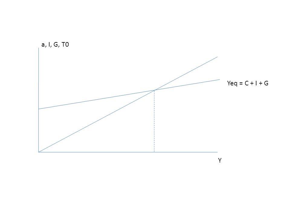 a, I, G, T0 Yeq = C + I + G Y