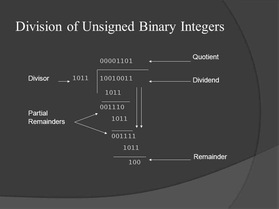 Division of Unsigned Binary Integers